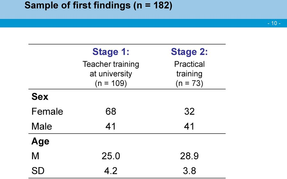 109) Stage 2: Practical training (n = 73)