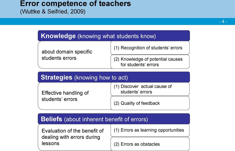 Effective handling of students errors (1) Discover actual cause of students errors (2) Quality of feedback Beliefs (about inherent