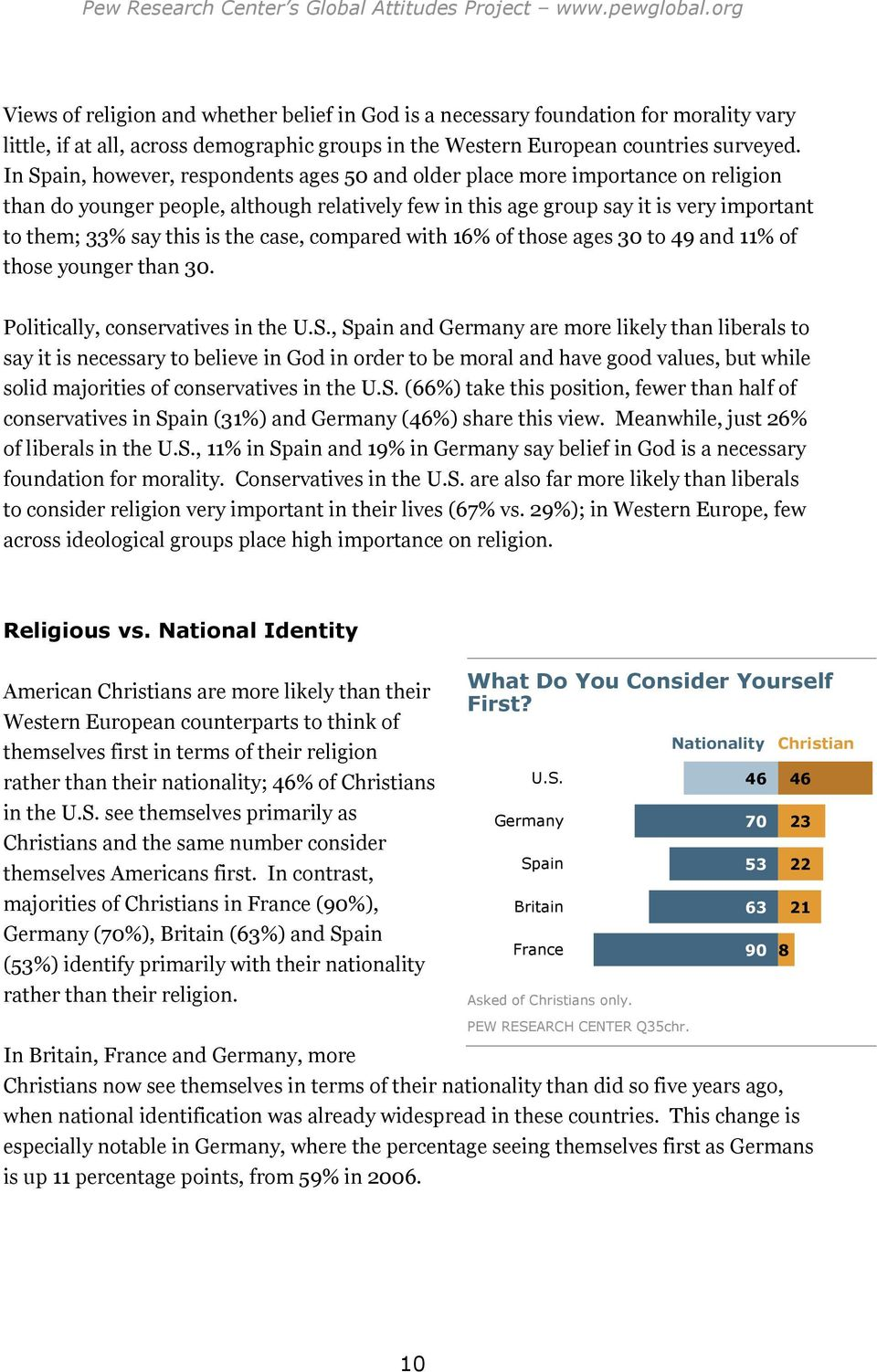 In Spain, however, respondents ages 50 and older place more importance on religion than do younger people, although relatively few in this age group say it is very important to them; 33% say this is