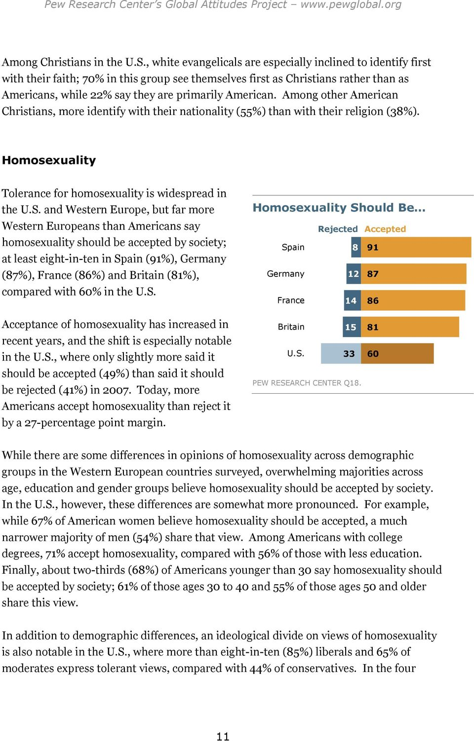 American. Among other American Christians, more identify with their nationality (55%) than with their religion (38%). Homosexuality Tolerance for homosexuality is widespread in the U.S.