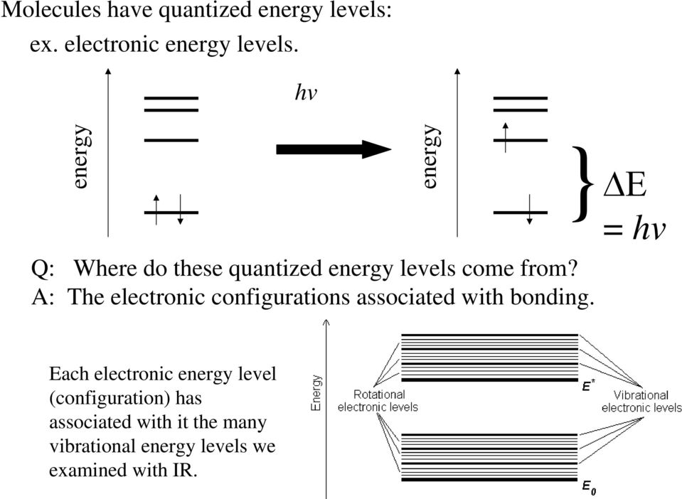 A: The electronic configurations associated with bonding.