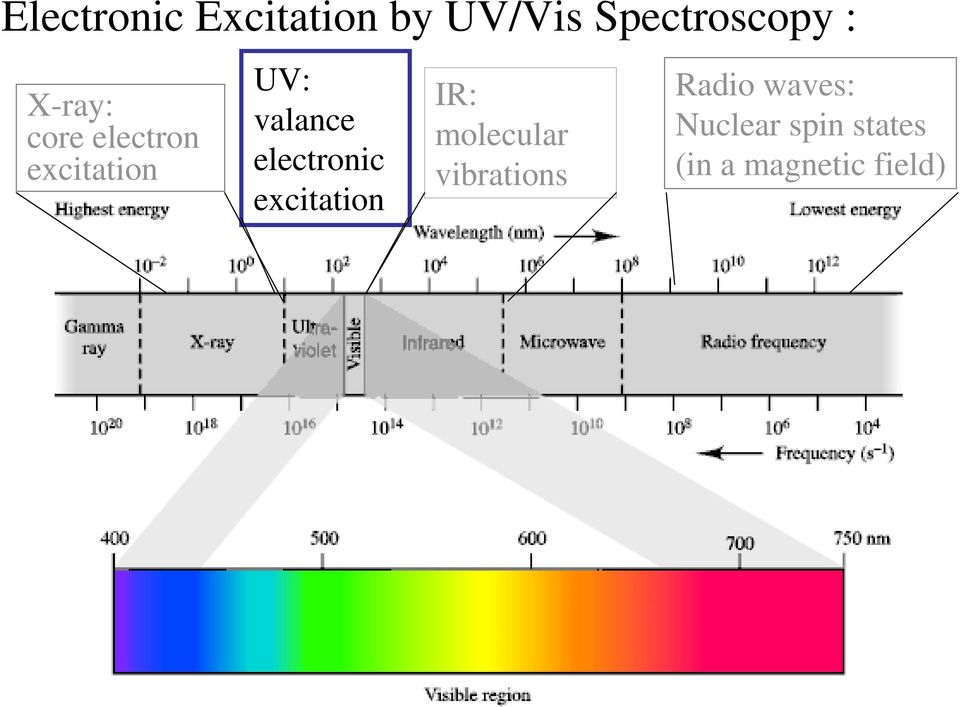 electronic excitation IR: molecular vibrations