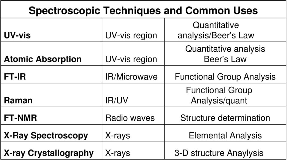 Spectroscopy X-ray Crystallography IR/Microwave IR/UV Radio waves X-rays X-rays Functional Group