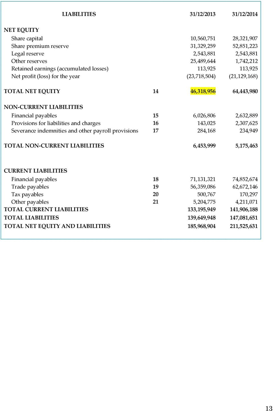 6,026,806 2,632,889 Provisions for liabilities and charges 16 143,025 2,307,625 Severance indemnities and other payroll provisions 17 284,168 234,949 TOTAL NON-CURRENT LIABILITIES 6,453,999 5,175,463