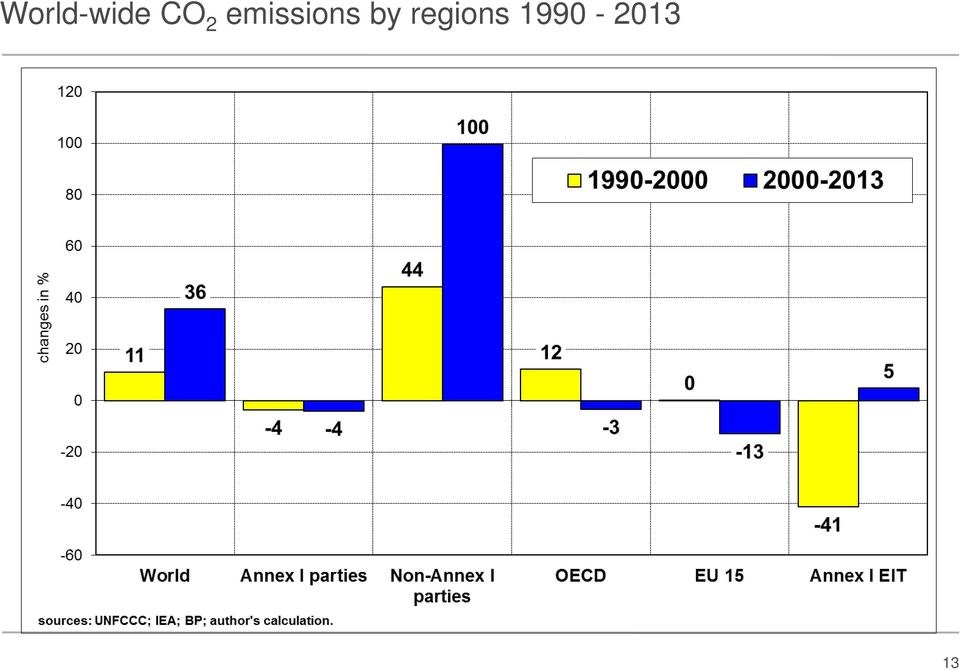 emissions by