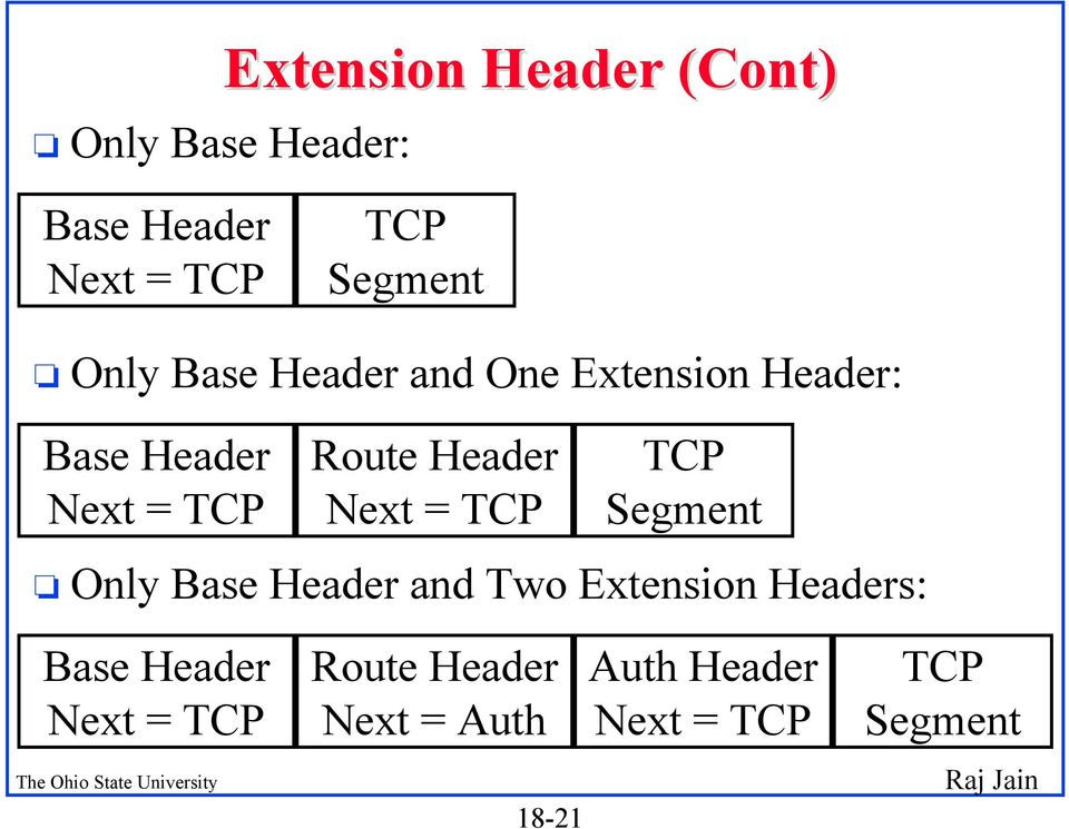 Header Next = TCP TCP Segment o Only Base Header and Two Extension Headers: