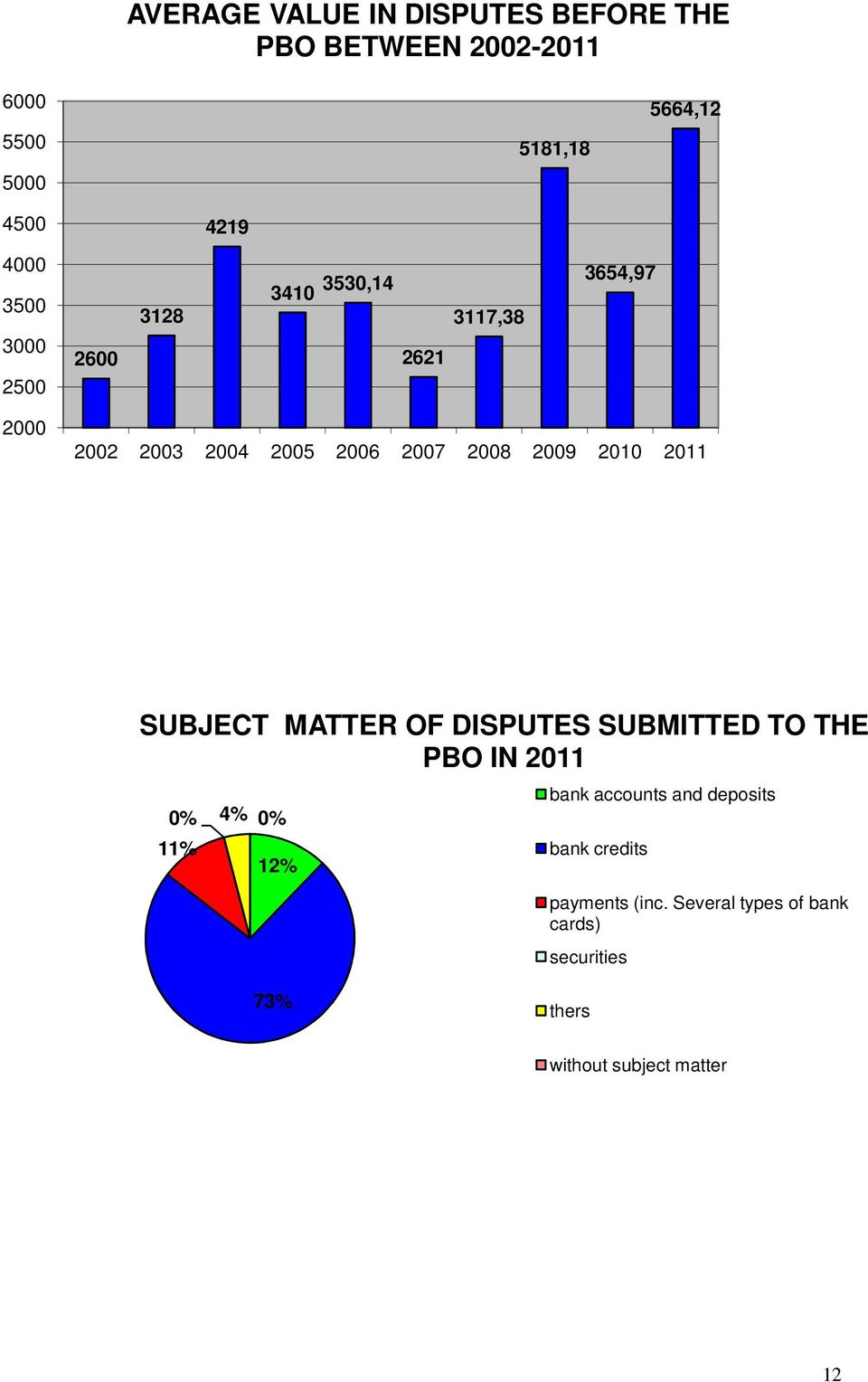 2010 2011 SUBJECT MATTER OF DISPUTES SUBMITTED TO THE PBO IN 2011 0% 4% 0% 11% 12% bank accounts and