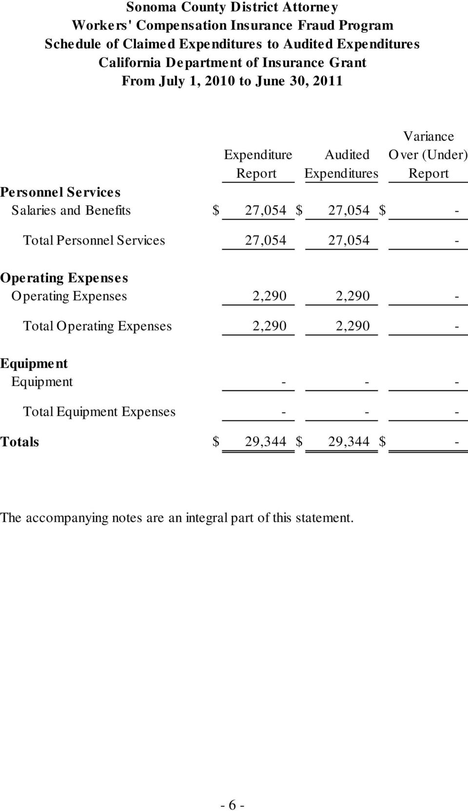 27,054 27,054 - Operating Expe nses Operating Expenses 2,290 2,290 - Total Operating Expenses 2,290 2,290 - Equipme nt