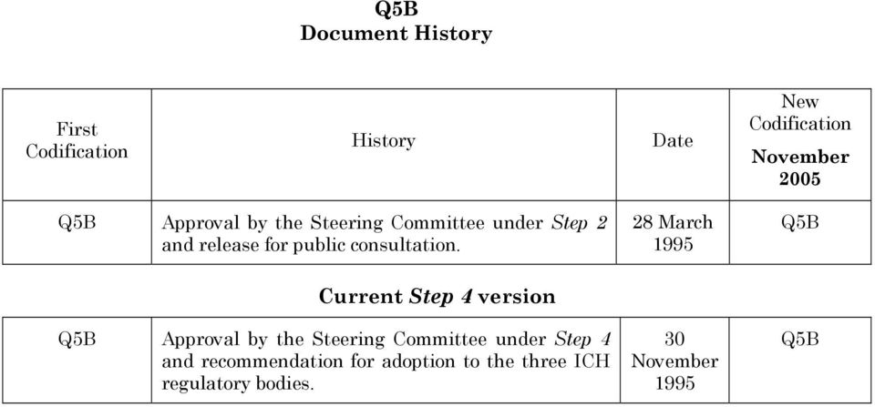 28 March 1995 Q5B Current Step 4 version Q5B Approval by the Steering Committee under
