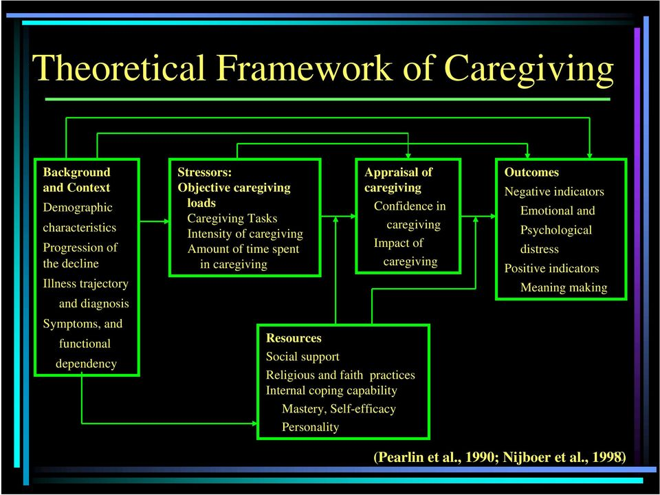 caregiving Confidence in caregiving Impact of caregiving Resources Social support Religious and faith practices Internal coping capability Mastery,
