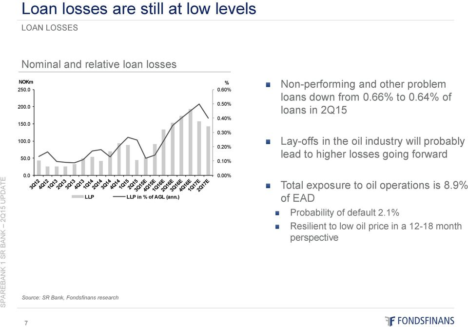 10% Lay-offs in the oil industry will probably lead to higher losses going forward 0.0 LLP LLP in % of AGL (ann.) 0.