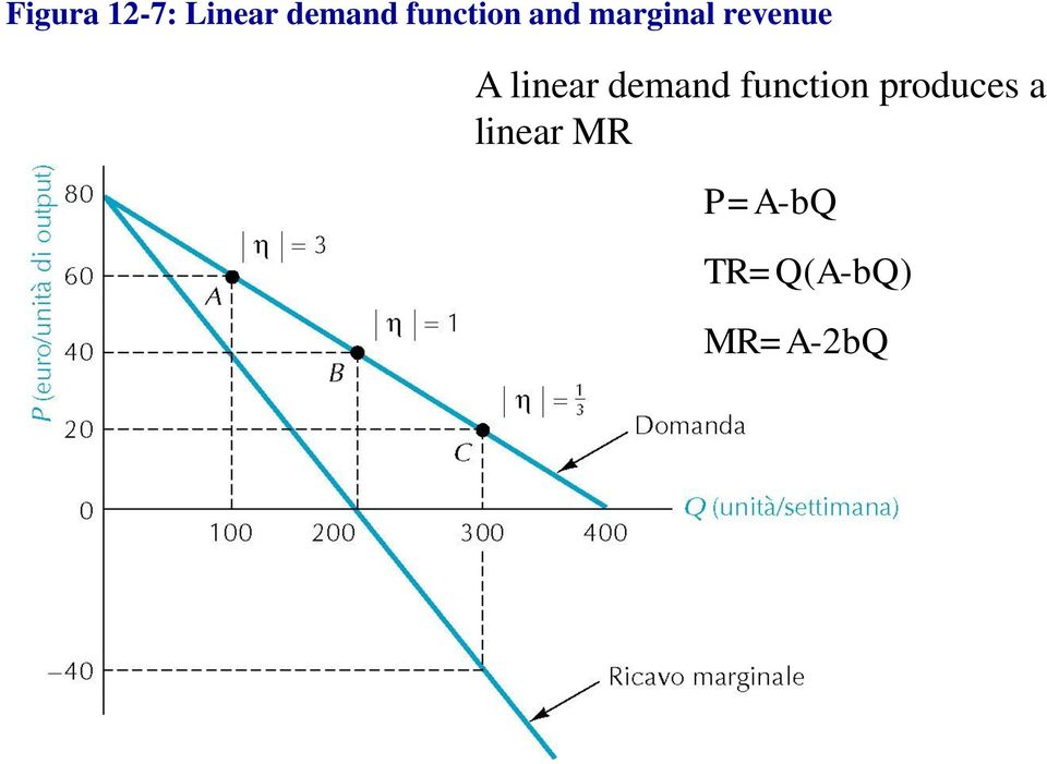 linear demand function produces
