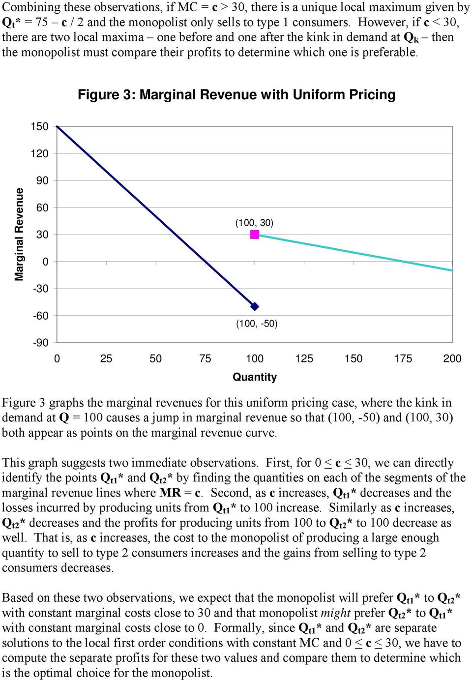 150 120 Figure 3: Marginal Revenue with Uniform Pricing Marginal Revenue 90 60 30 0-30 -60-90 (100, 30) (100, -50) 0 25 50 75 100 125 150 175 200 Quantity Figure 3 graphs the marginal revenues for