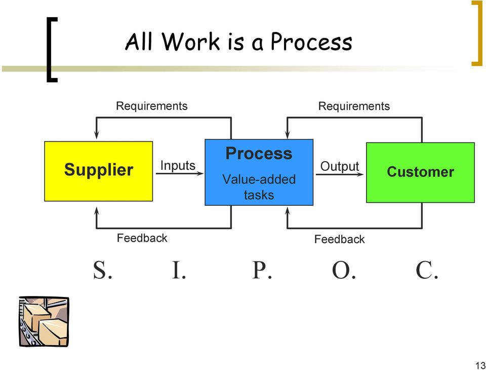Process Value-added tasks Output