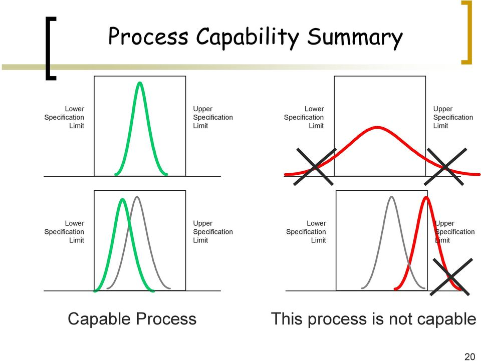 Lower Specification Upper  Capable Process This process is