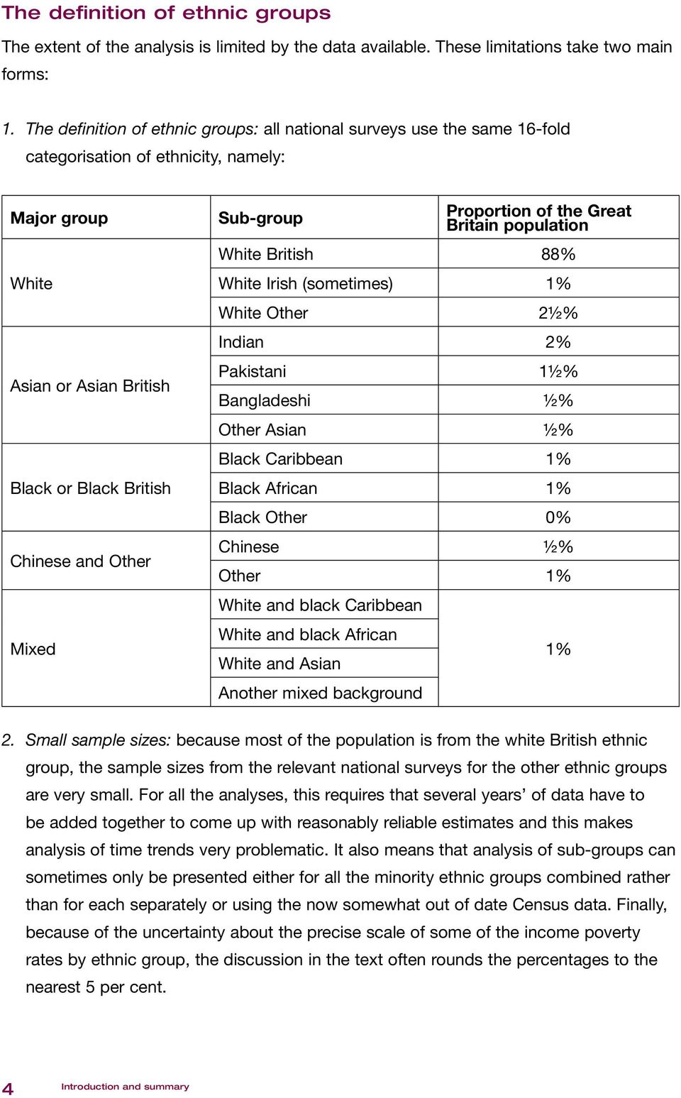 Sub-group Proportion of the Great Britain population White British 88% White Irish (sometimes) 1% White Other 2½% Indian 2% Pakistani 1½% Bangladeshi ½% Other Asian ½% Black Caribbean 1% Black