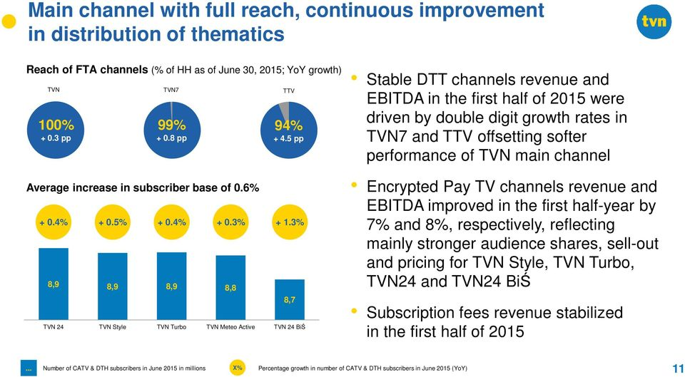 3% TVN 24 TVN Style TVN Turbo TVN Meteo Active TVN 24 BiŚ 8,7 Stable DTT channels revenue and EBITDA in the first half of 2015 were driven by double digit growth rates in TVN7 and TTV offsetting