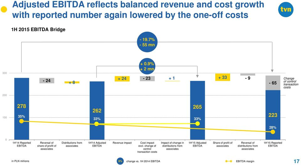 associates Distributions from associates 1H'14 Adjusted EBITDA Revenue impact Cost impact excl.