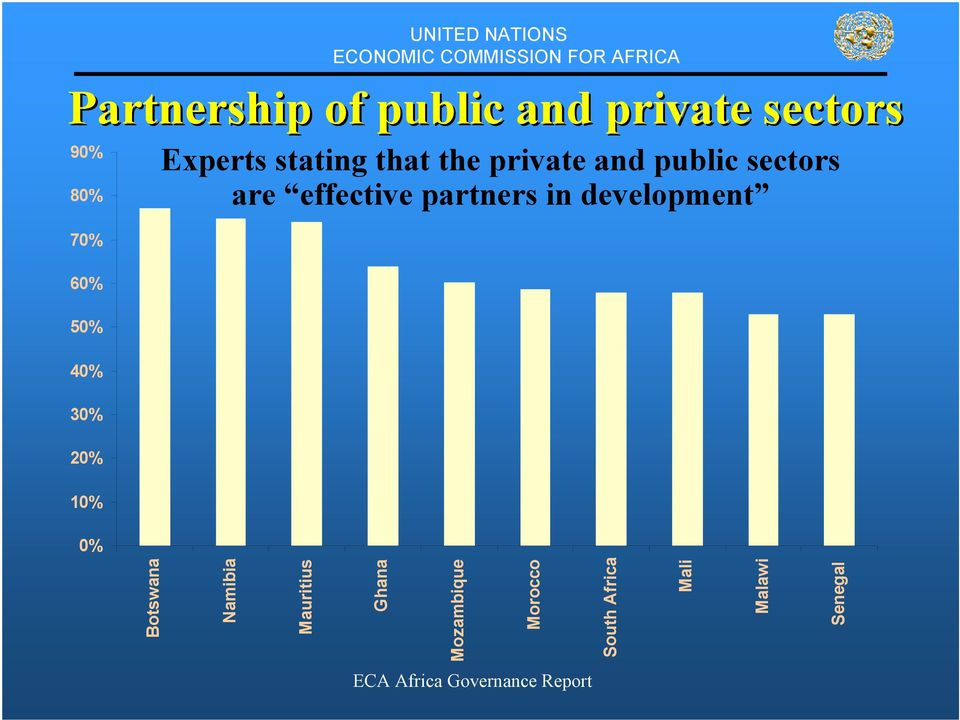 sectors are effective partners in development 0% Botswana
