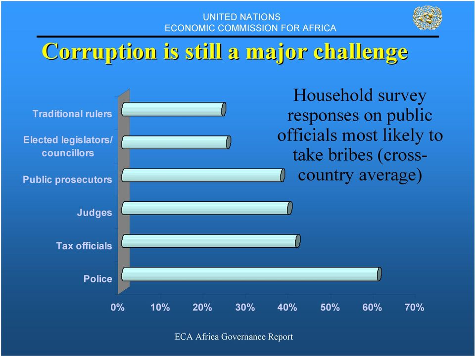 responses on public officials most likely to take bribes