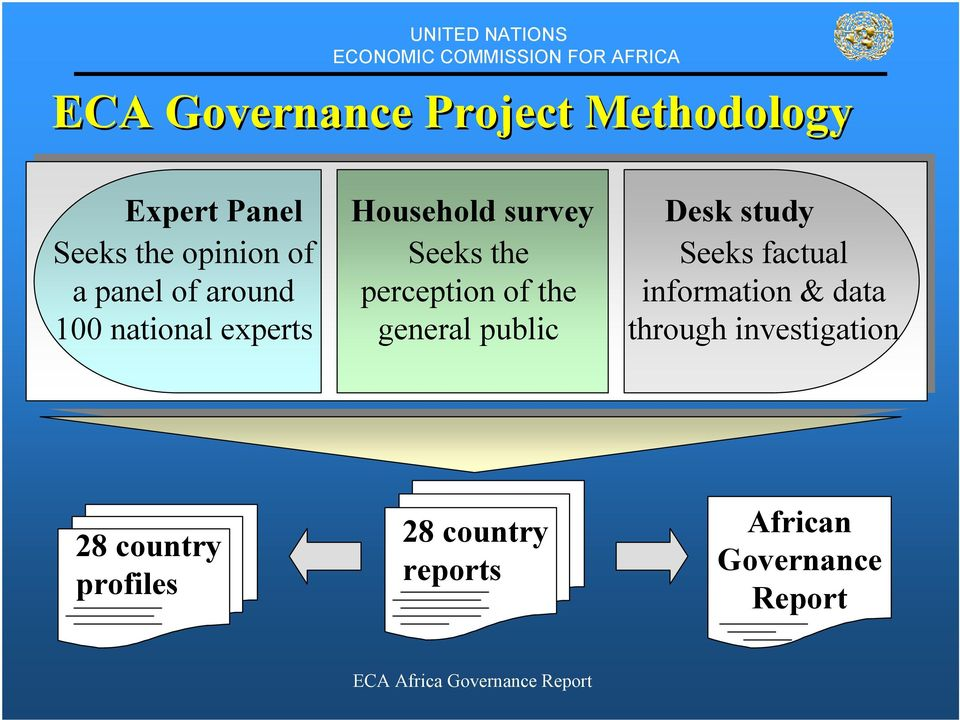 of the general public Desk study Seeks factual information & data through