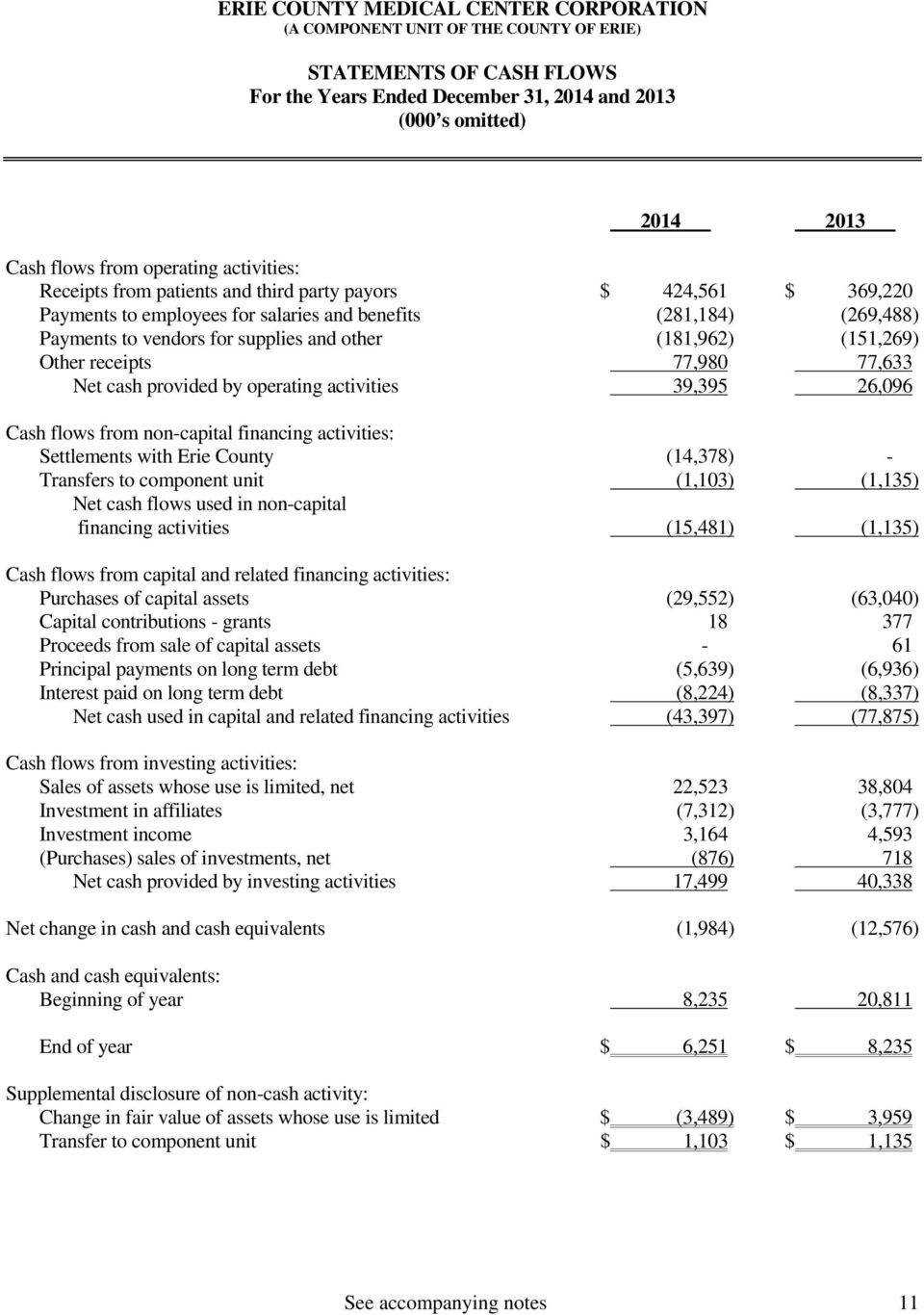 activities 39,395 26,096 Cash flows from non-capital financing activities: Settlements with Erie County (14,378) - Transfers to component unit (1,103) (1,135) Net cash flows used in non-capital