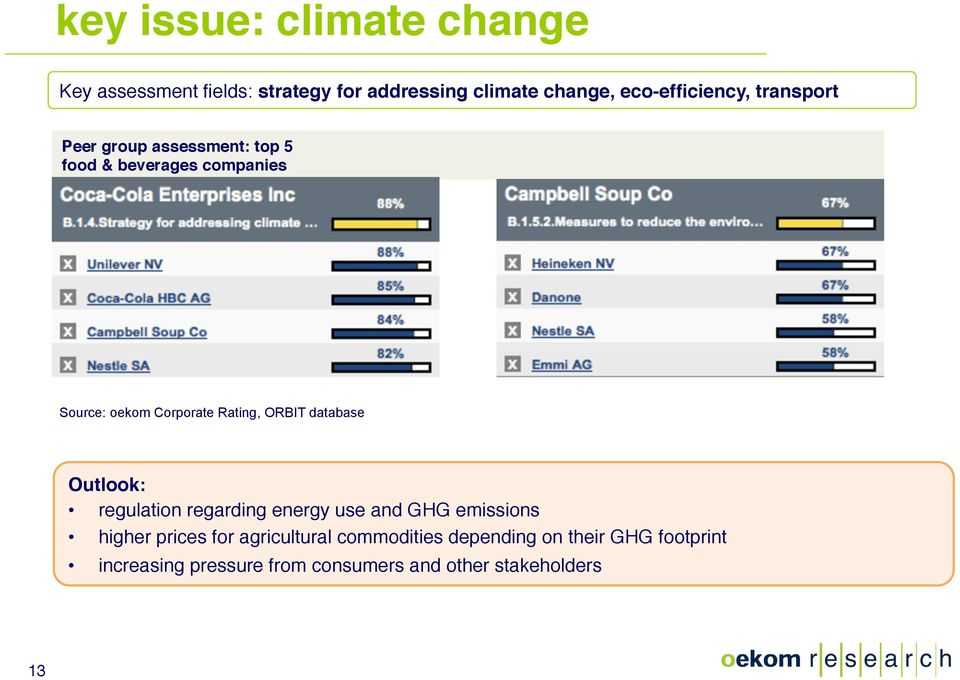 Corporate Rating, ORBIT database Outlook: regulation regarding energy use and GHG emissions higher