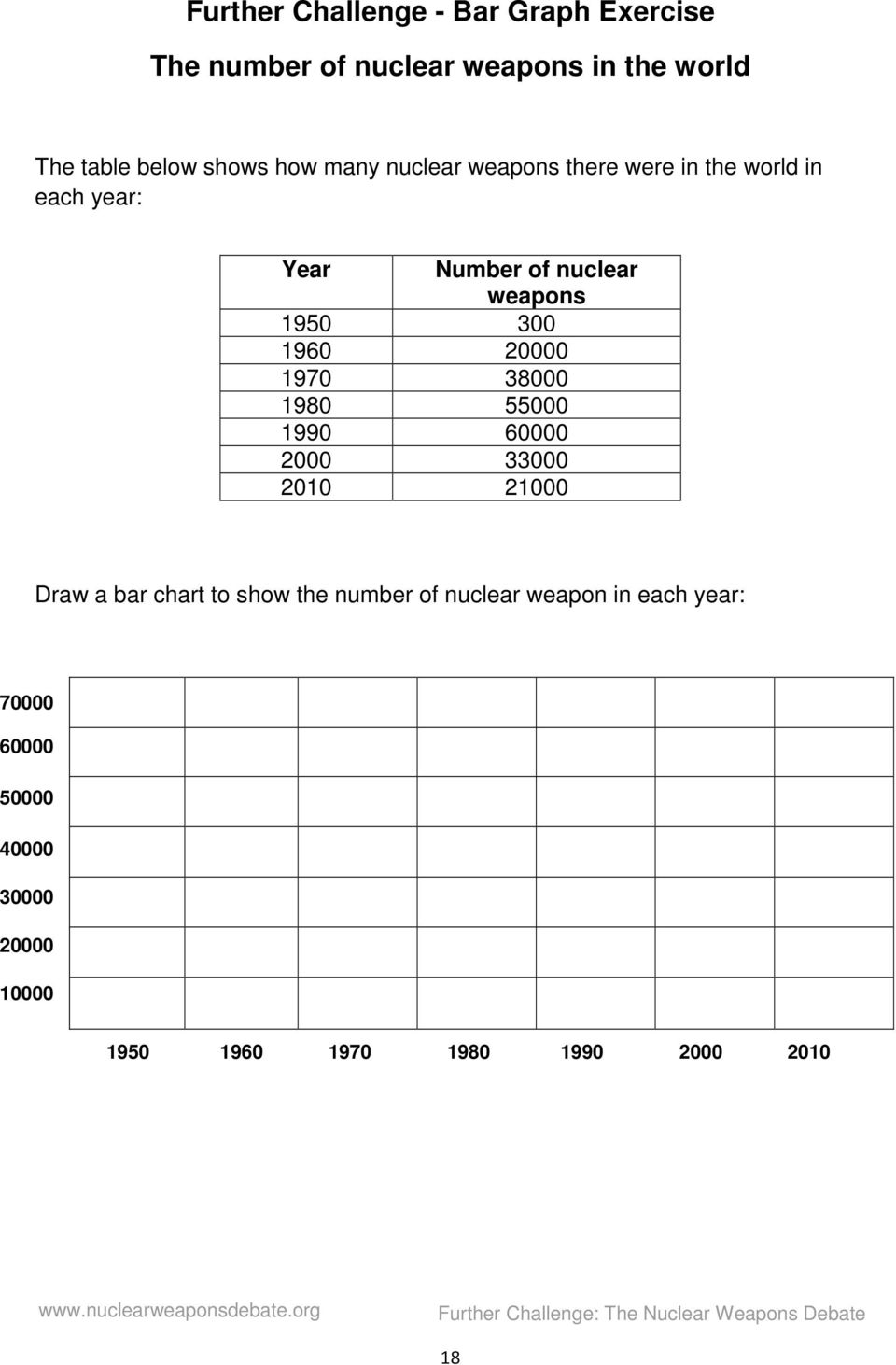 1980 55000 1990 60000 2000 33000 2010 21000 Draw a bar chart to show the number of nuclear weapon in each year: