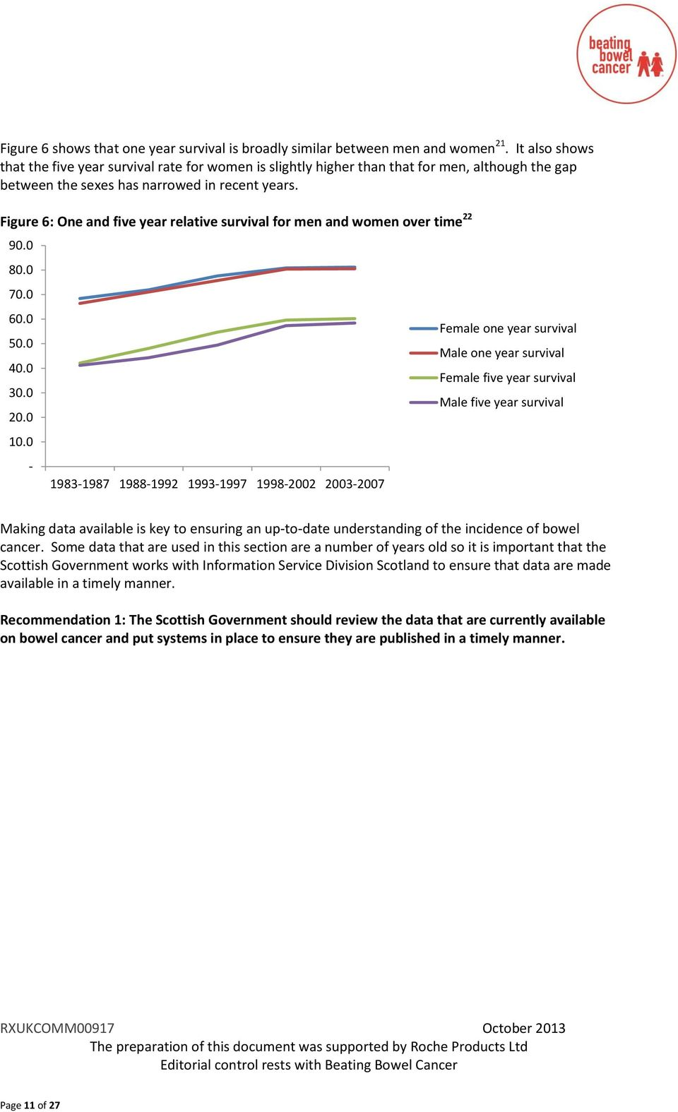 Figure 6: One and five year relative survival for men and women over time 22 90.0 80.0 70.0 60.0 50.0 40.0 30.0 20.0 10.