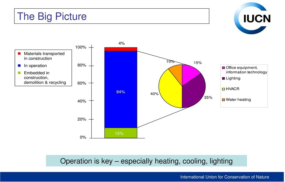 84% 40% 10% 15% 35% Office equipment, information technology Lighting