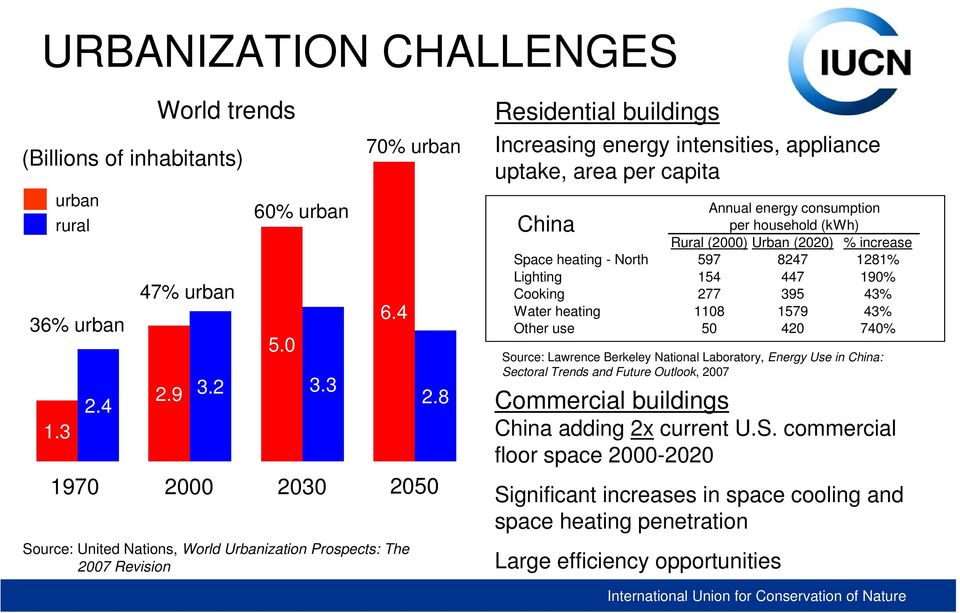 8 2050 Residential buildings Increasing energy intensities, appliance uptake, area per capita China Annual energy consumption per household (kwh) Rural (2000) Urban (2020) % increase Space heating -