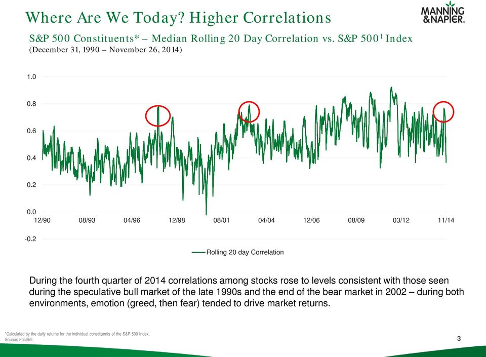 2 Rolling 20 day Correlation During the fourth quarter of 2014 correlations among stocks rose to levels consistent with those seen during the speculative bull