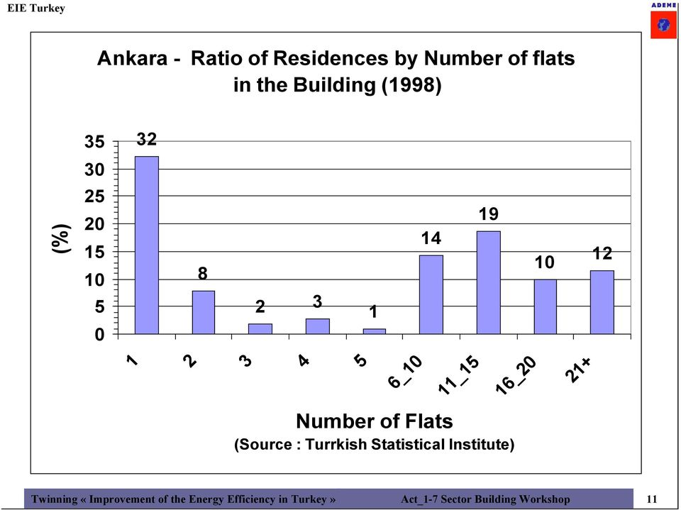 5 Number of Flats (Source : Turrkish Statistical Institute) Twinning