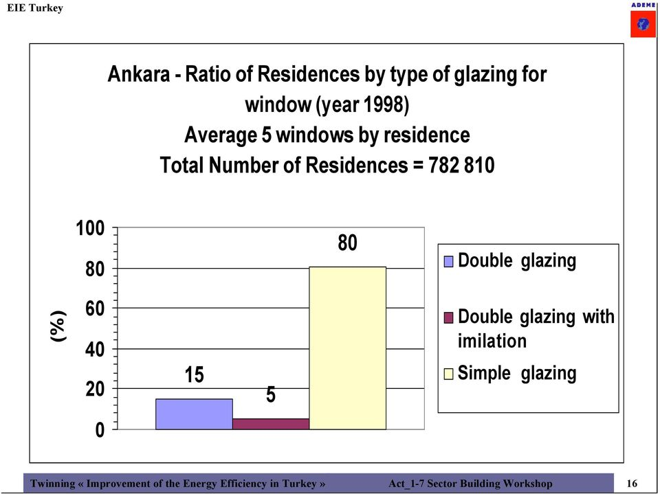 glazing (%) 60 40 20 15 5 Double glazing with imilation Simple glazing 0