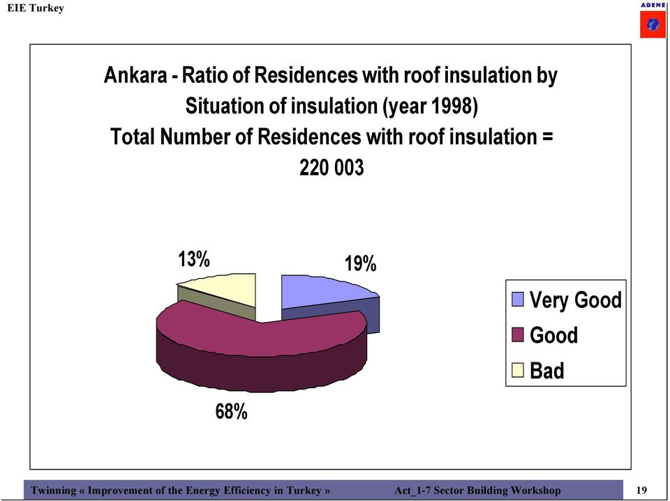 insulation = 220 003 13% 19% Very Good Good Bad 68% Twinning