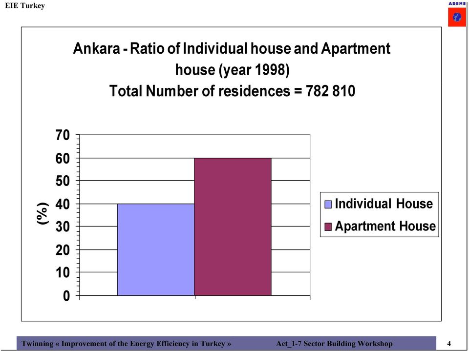 20 10 0 Individual House Apartment House Twinning «Improvement