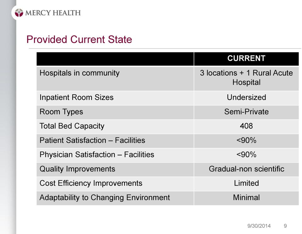 Satisfaction Facilities <90% Physician Satisfaction Facilities <90% Quality Improvements