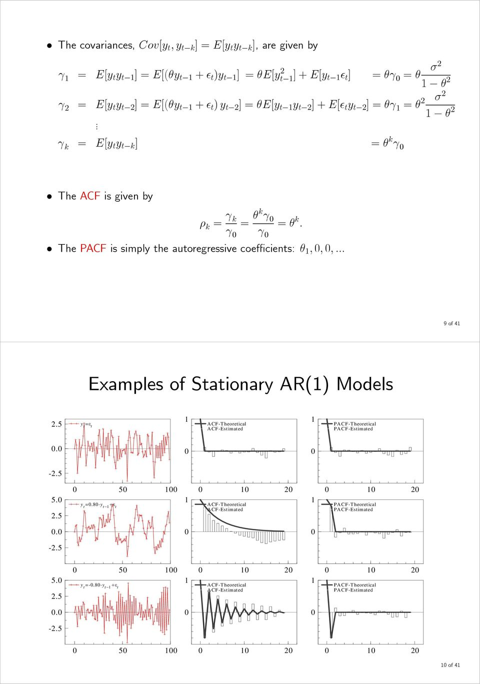 γ γ The PACF is simply the autoregressive coefficients: θ,,,... 9of4 Examples of Stationary AR() Models 2.