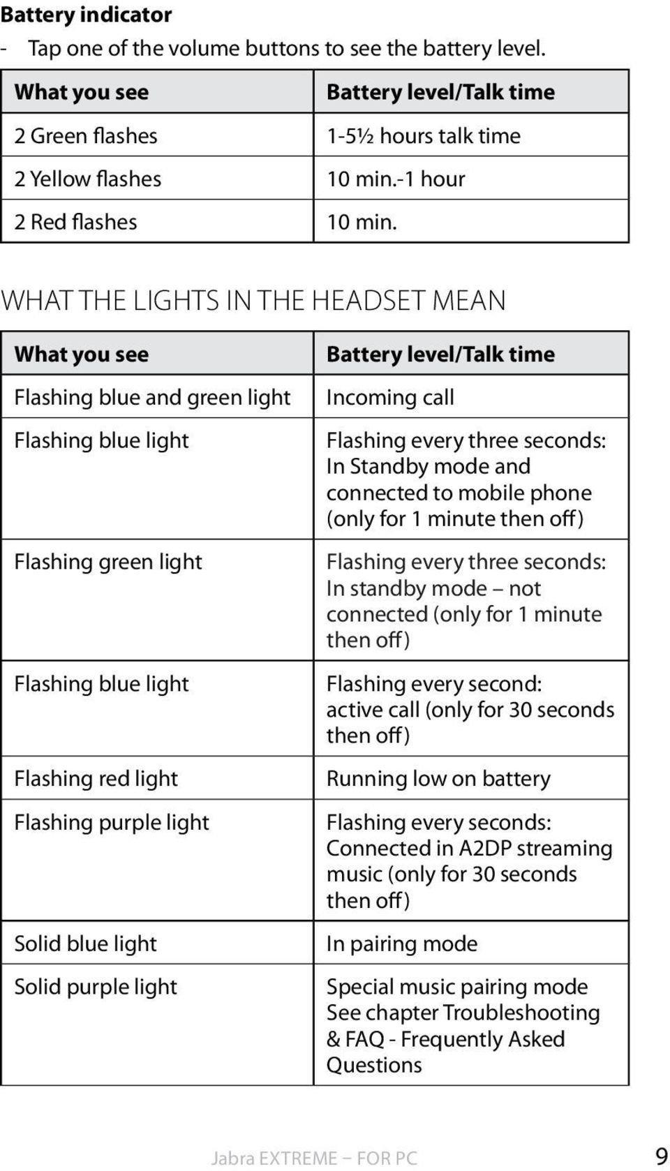 What the lights IN THE HEADSET mean What you see Flashing blue and green light Flashing blue light Flashing green light Flashing blue light Flashing red light Flashing purple light Solid blue light