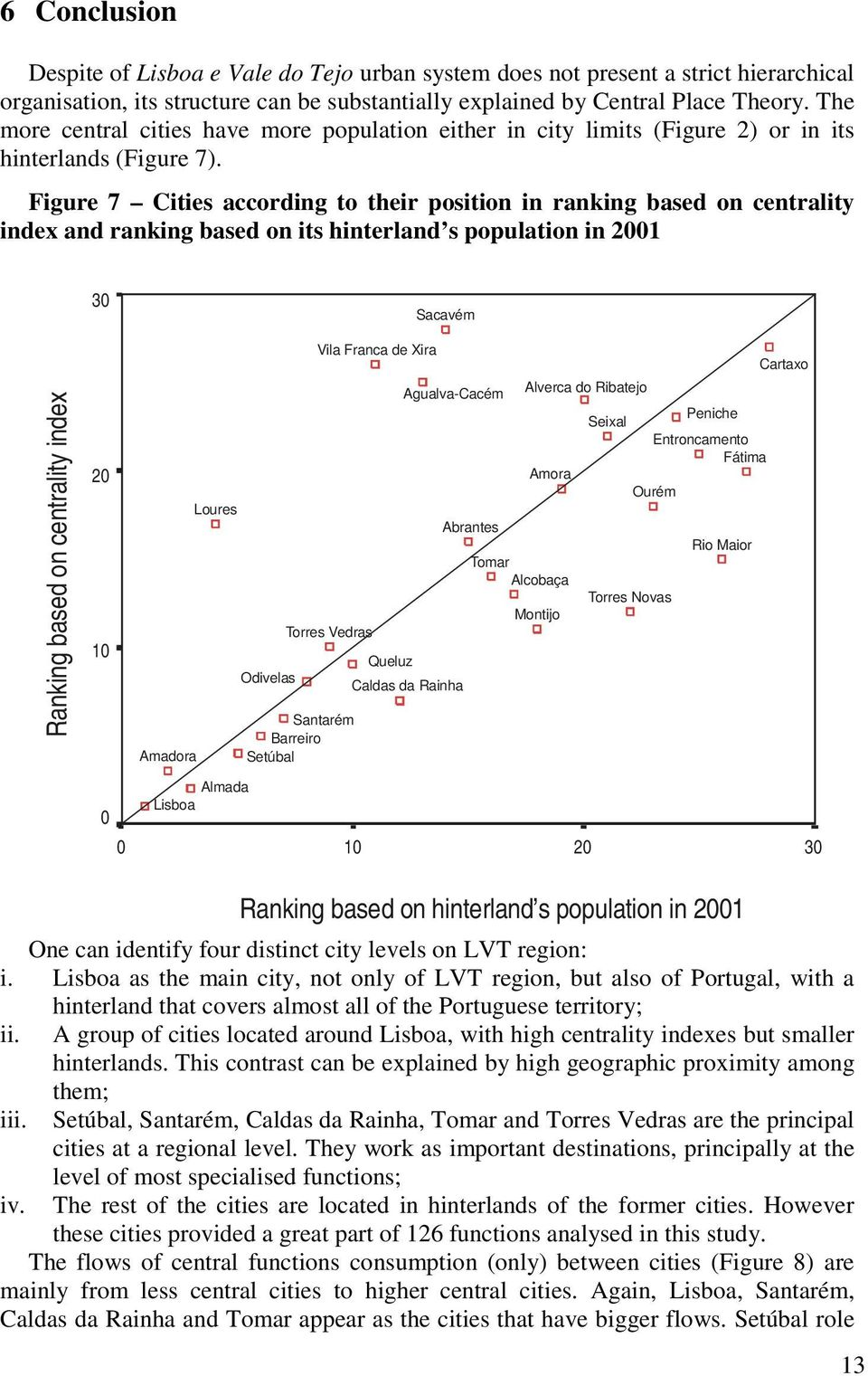 Figure 7 Cities according to their position in ranking based on centrality index and ranking based on its hinterland s population in 2001 Ranking based on centrality index 30 20 10 Amadora Loures