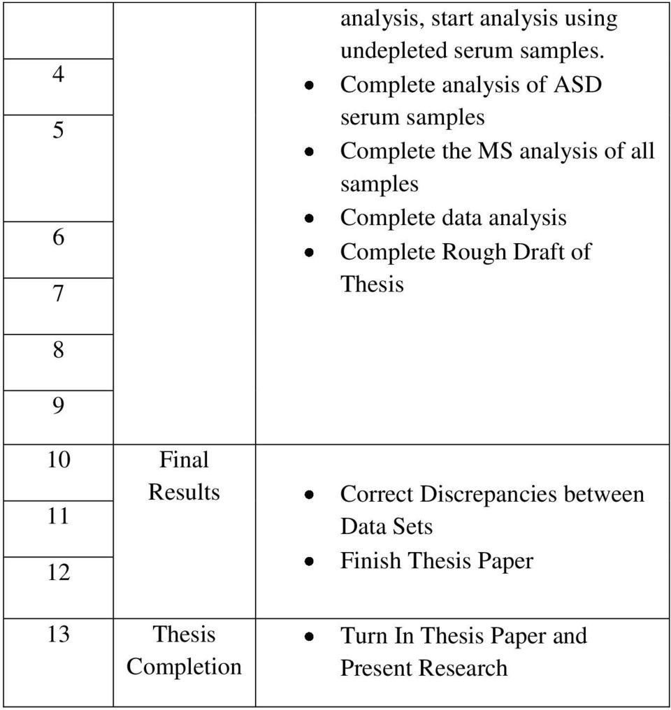 Complete data analysis Complete Rough Draft of Thesis 8 9 10 Final Results 11 12 13