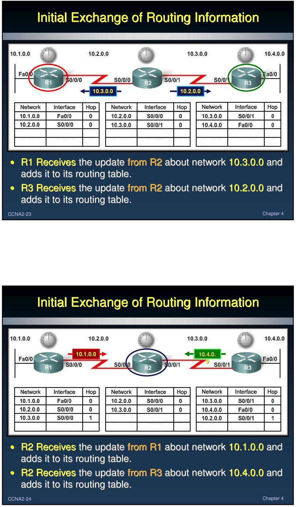 4.. R2 Receives the update from R1 about network 1.1.. and adds it to its routing table.