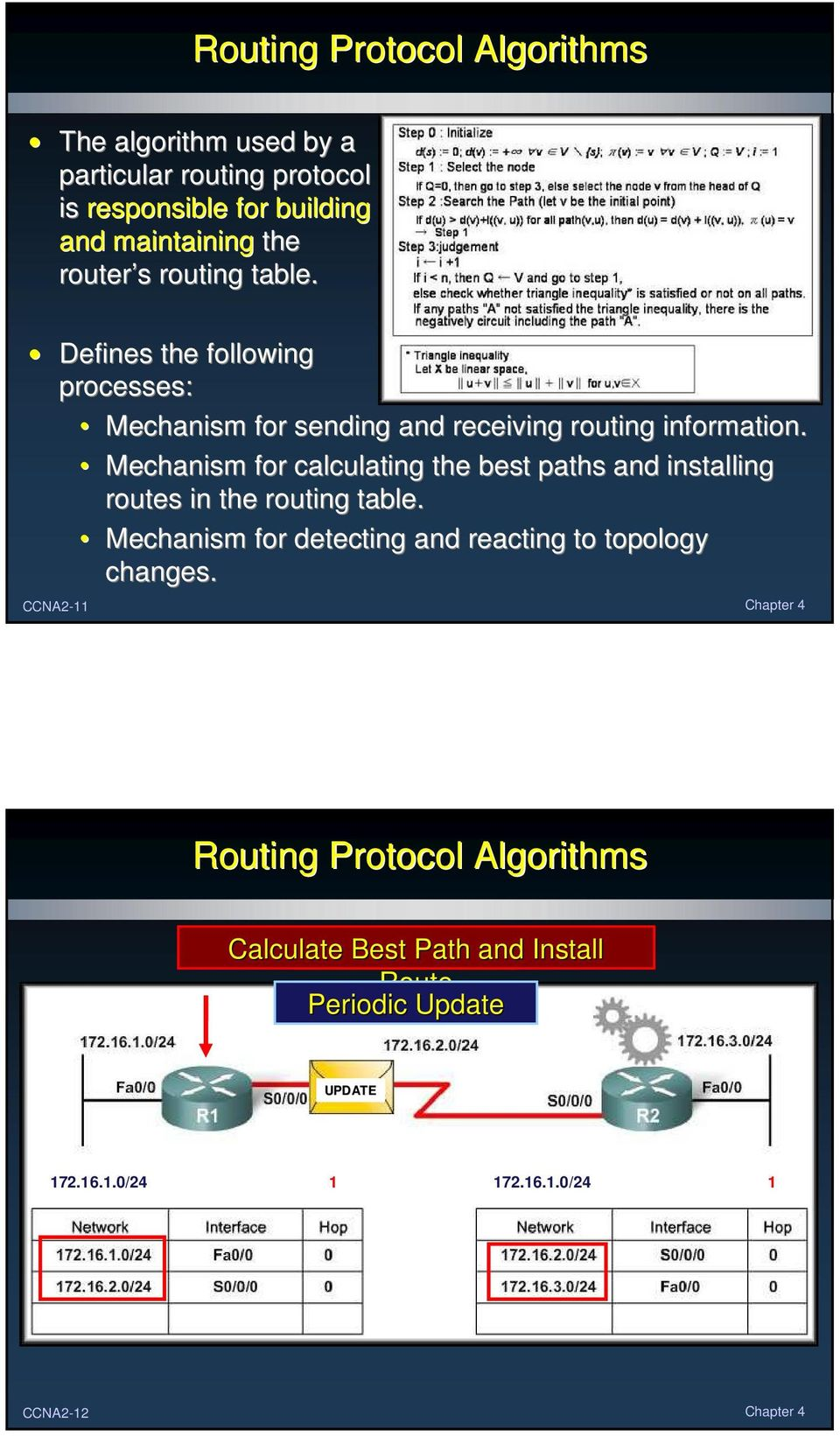 Mechanism for calculating the best paths and installing routes in the routing table.