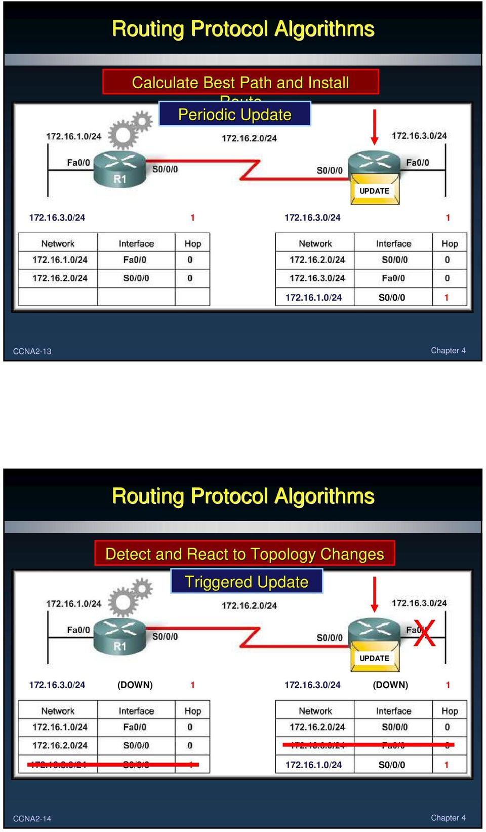 2.16.3./24 S// 1 172.16.3./24 1 172.16.1./24 S// 1 CCNA2-13 Chapter 4 Routing Protocol