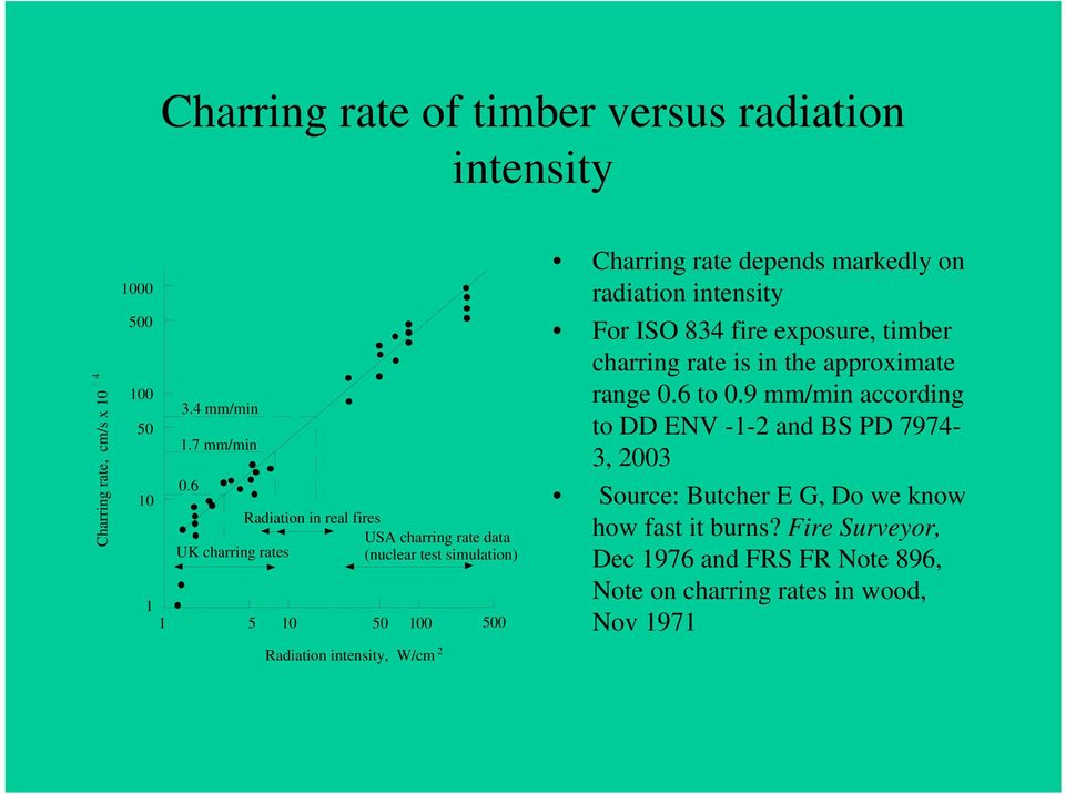 rate depends markedly on radiation intensity For ISO 834 fire exposure, timber charring rate is in the approximate range 0.6 to 0.