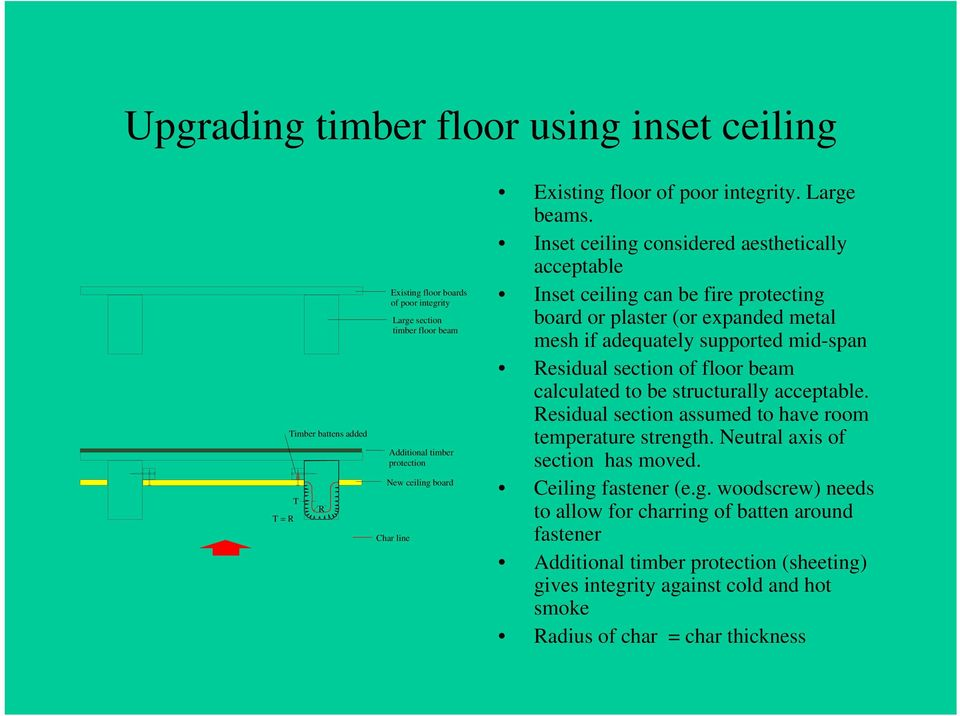 Inset ceiling considered aesthetically acceptable Inset ceiling can be fire protecting board or plaster (or expanded metal mesh if adequately supported mid-span Residual section of floor beam