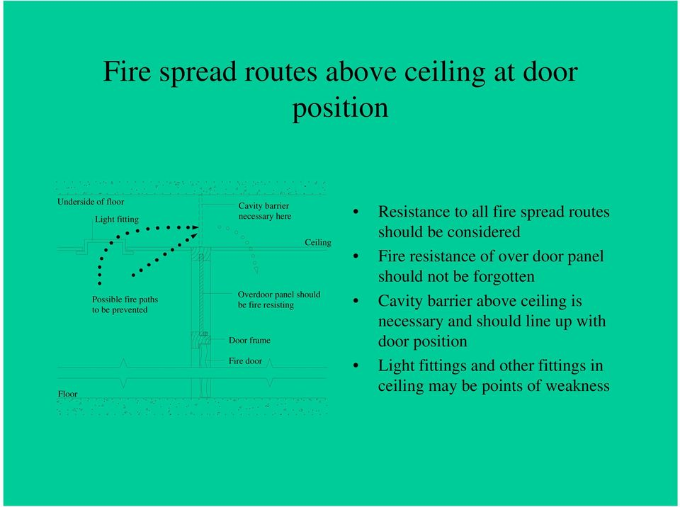 all fire spread routes should be considered Fire resistance of over door panel should not be forgotten Cavity barrier