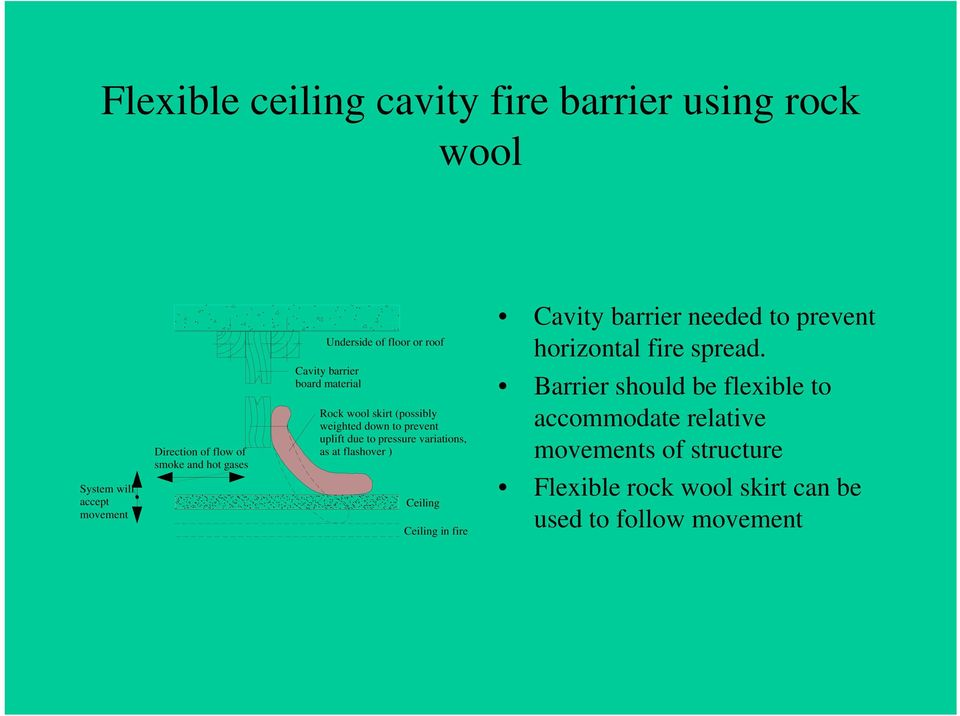 System will accept movement Direction of flow of smoke and hot gases Cavity barrier board material Rock wool skirt