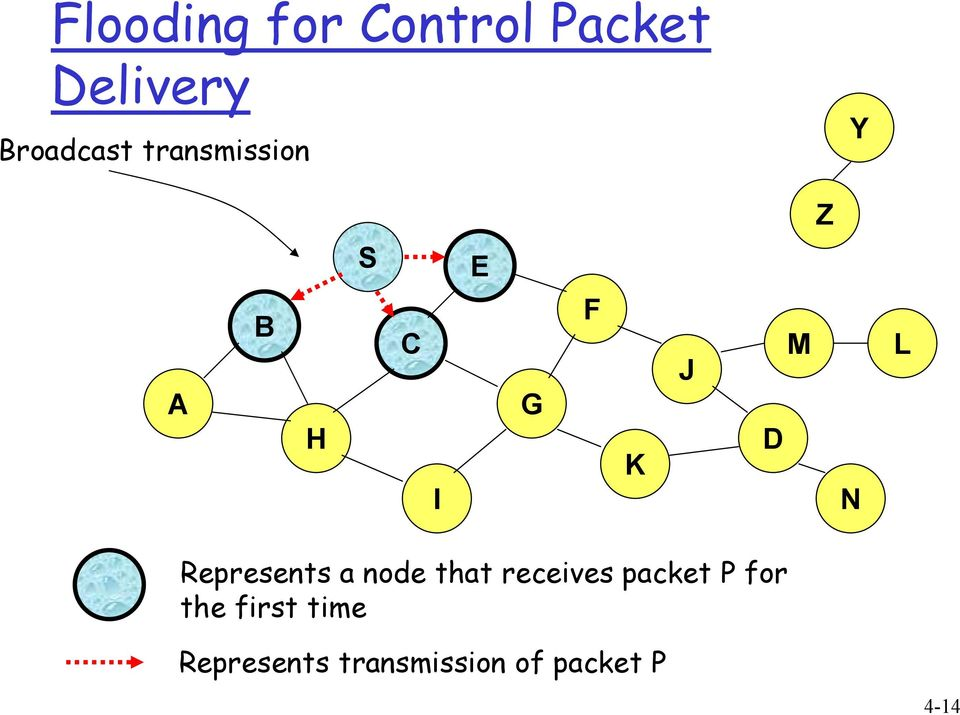 Represents a node that receives packet P for the