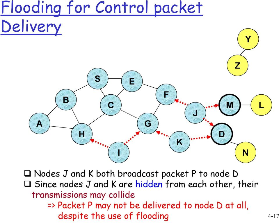 are hidden from each other, their transmissions may collide => Packet